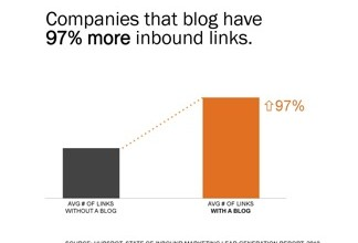 Blogging Increases Inbound Links