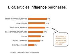 Blogs Help Buyers Choose