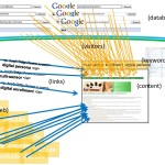 Directory Submission | SEO | Madison WI | Dialog Marketing Services