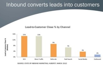 Increase Lead to Close Rate with SEO